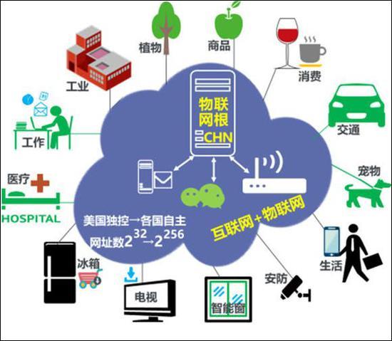 中国新一代物联网建设的广泛应用