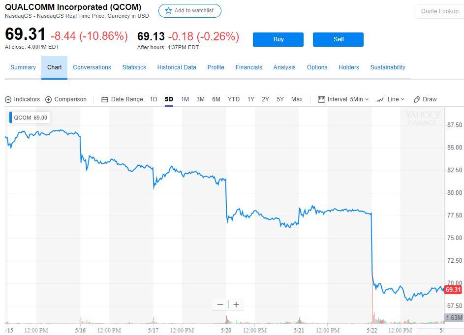 被判定非法打压手机芯片市场 高通股价重挫近11%
