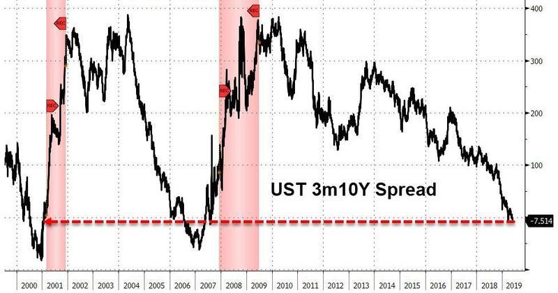 美国经济亮红灯!关键美债收益率进一步倒挂(图)