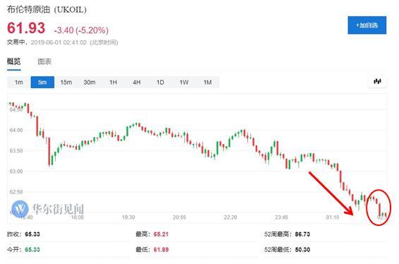 国际油价周五集体跌超5% 创半年最大单月跌幅(图)