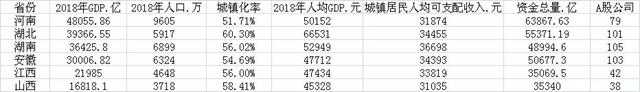 中部六省部分经济指标