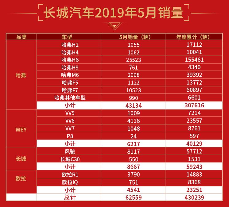 長城汽車1-5月銷量同比大增5.11%