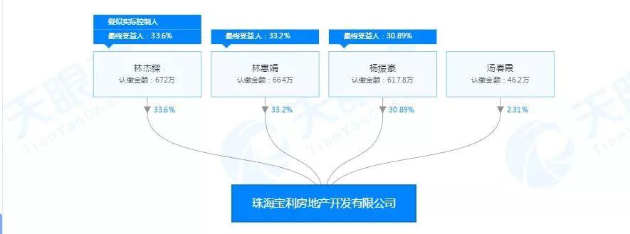 企业家实名举报原珠海副市长侵吞国资背后:林氏家族20亿地产生意