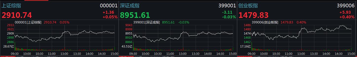 收评:沪指勉强收红创指涨0.4% 氢能源板块再掀涨停潮
