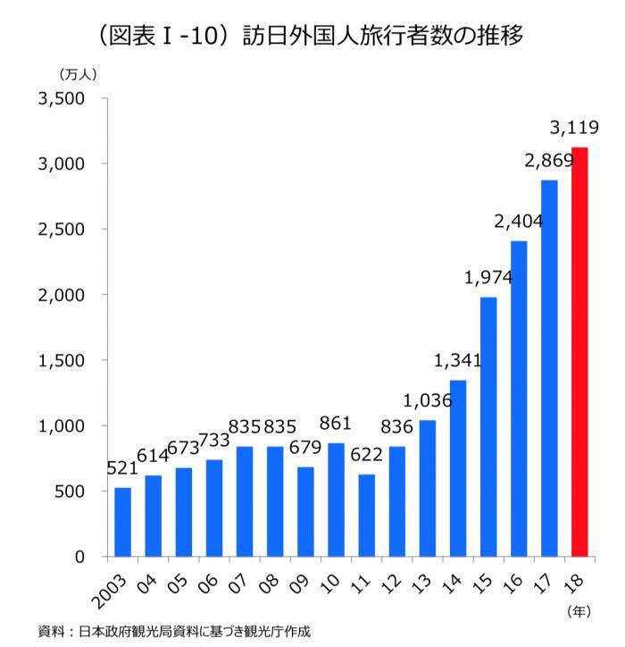 800多万中国客游日本消费千亿 总消费规模夺得第一