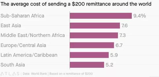 高昂的跨境汇款收费成为Facebook Libra进入非洲市场的绝佳机会。