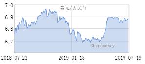 7月19日人民币兑美元中间价报6.8635