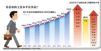 """河北等9省份�q最低工�Y��� 居民收入仍在""""上行""""道"""