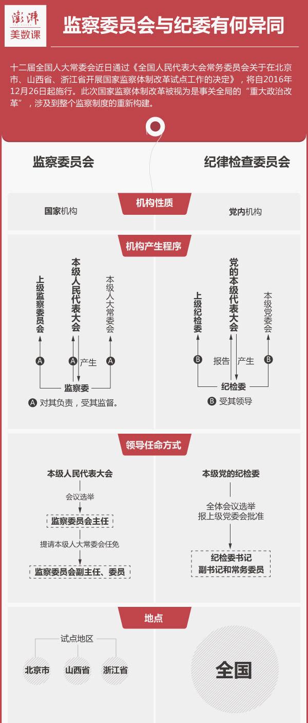 """委_""""一府两院""""加""""一委"""":监察委员会与有何不同_凤凰资讯"""