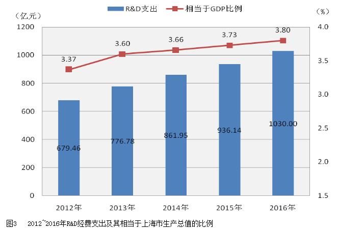 2019上海國民經濟_一季度國民經濟運行各項數據 -上海熱線新聞中心