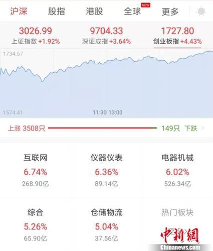 3月11日A股收盘表现。