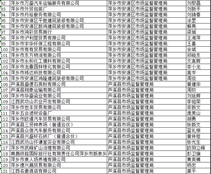 """江西萍乡黑社会名单_公示!萍乡419家企业拟被列入严重失信""""黑名单""""_江西频道_凤凰网"""